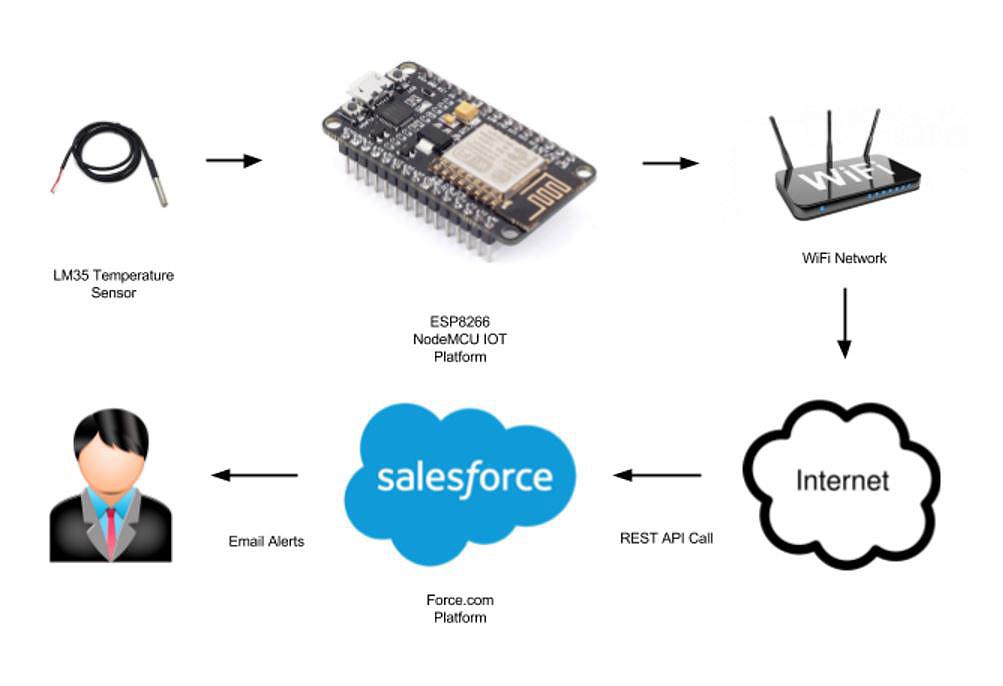 Salesforce NodeMCU IoT Temperature Service
